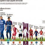 Cristiano Ronaldo, fuera del Top5 de los mejores pagados del mundo