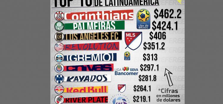 Ningún equipo centroamericano aparece entre los 50 más valiosos de América