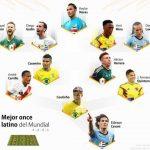 El mejor once latino del Mundial